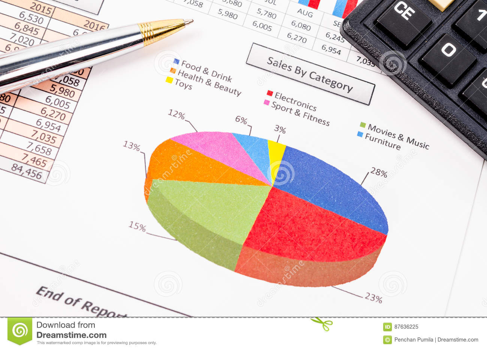 Sprzedaże kategoria raportu dokumentem