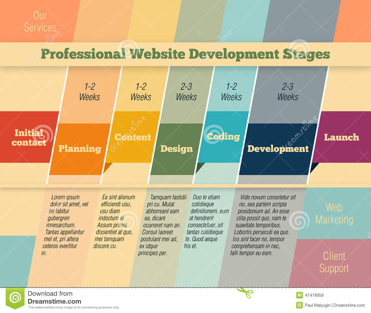 Stages In Web Design And Development Infographic Stock ...