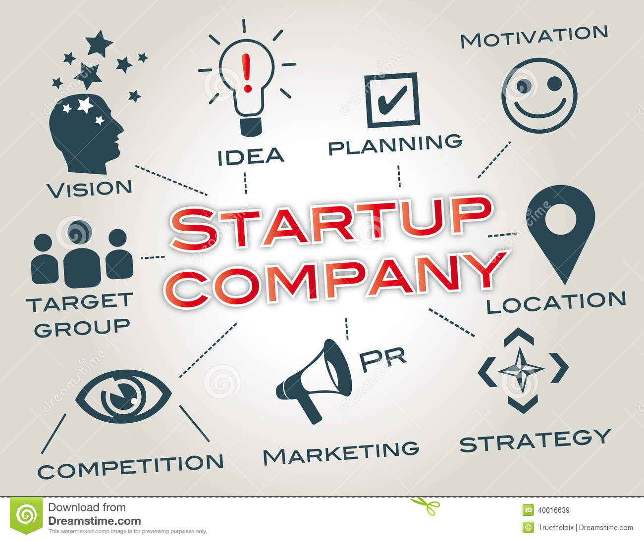 startup  pany or startup is a  pany a partnership or temporary