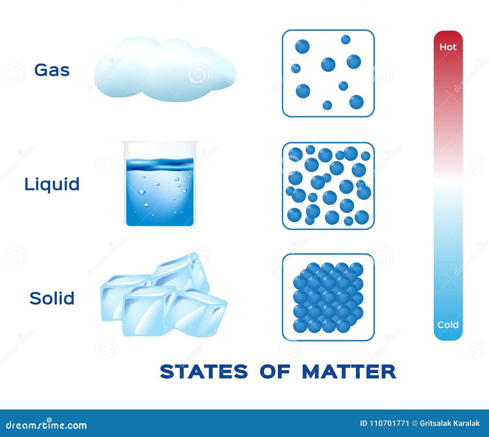 Staten van Kwestie vast lichaam, vloeistof en gasvector