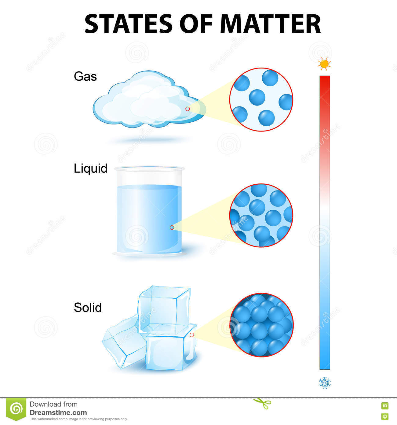 matter in different states cartoon vector cartoondealer Phases of Matter Worksheet Phases of Matter Animations