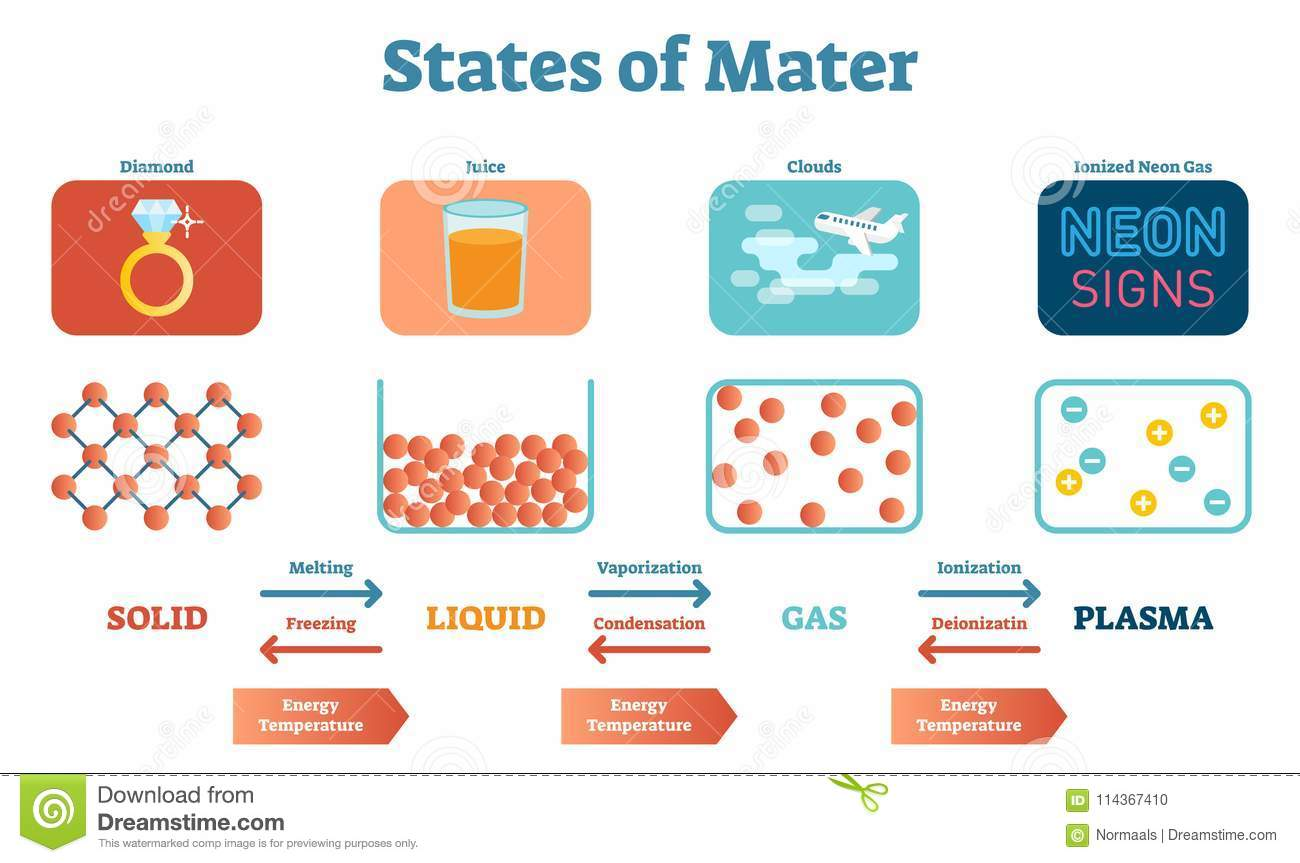 Solids, Liquids and Gases Posters - TES Resources
