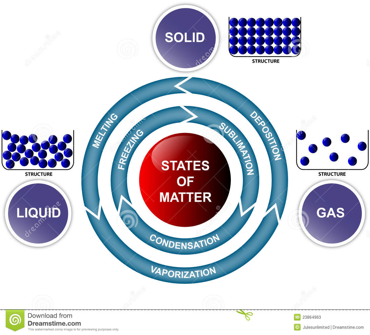 States Of Matter And T...