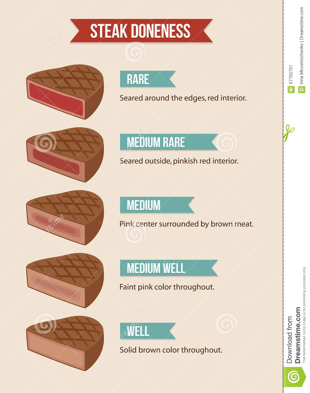 Infographic: The Ultimate Steak Doneness Chart ... |Restuarant Steak Doneness Chart