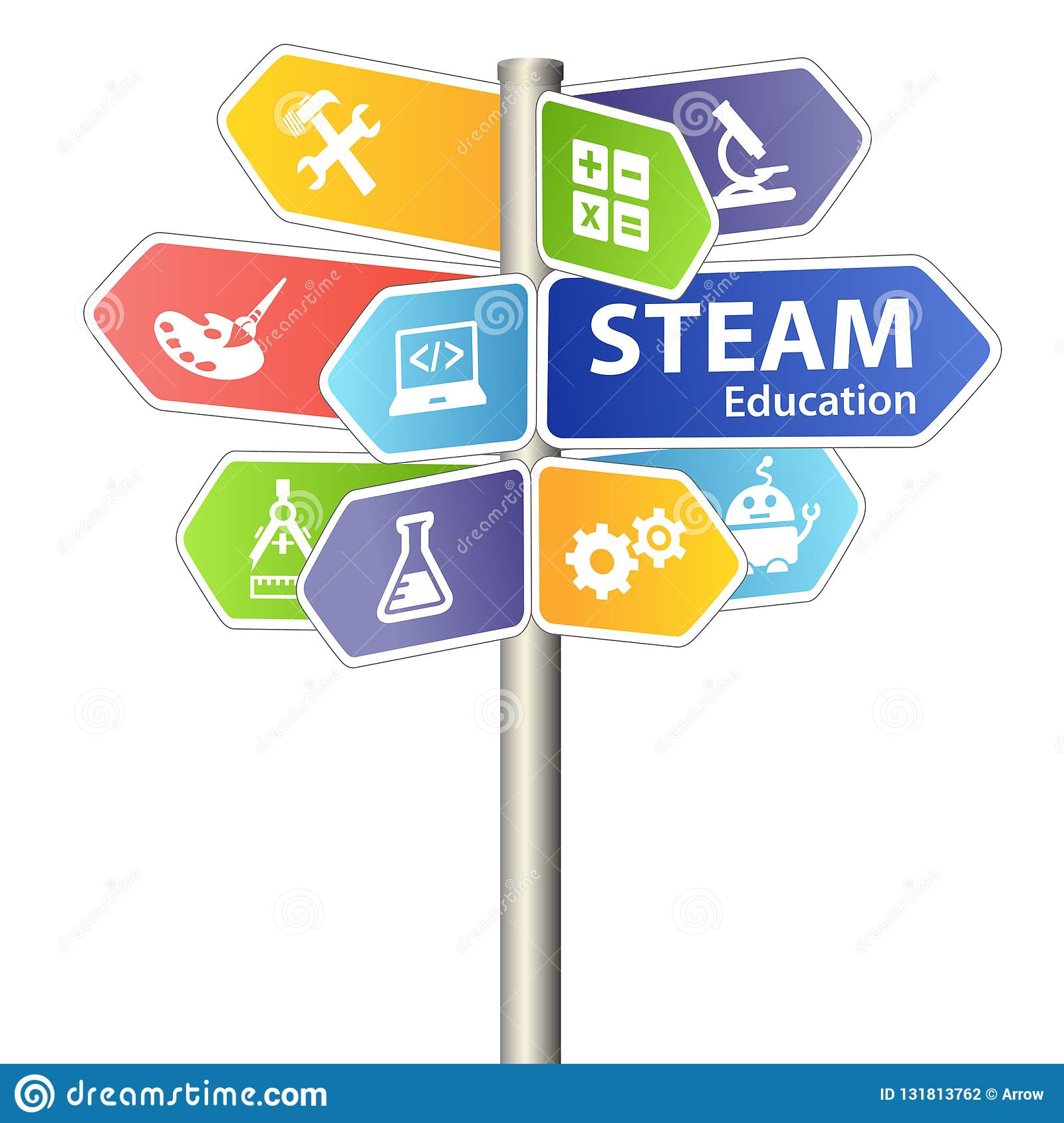 Science Technology Engineering And Math Education For: STEAM STEM Education Sign. Science Technology Engineering