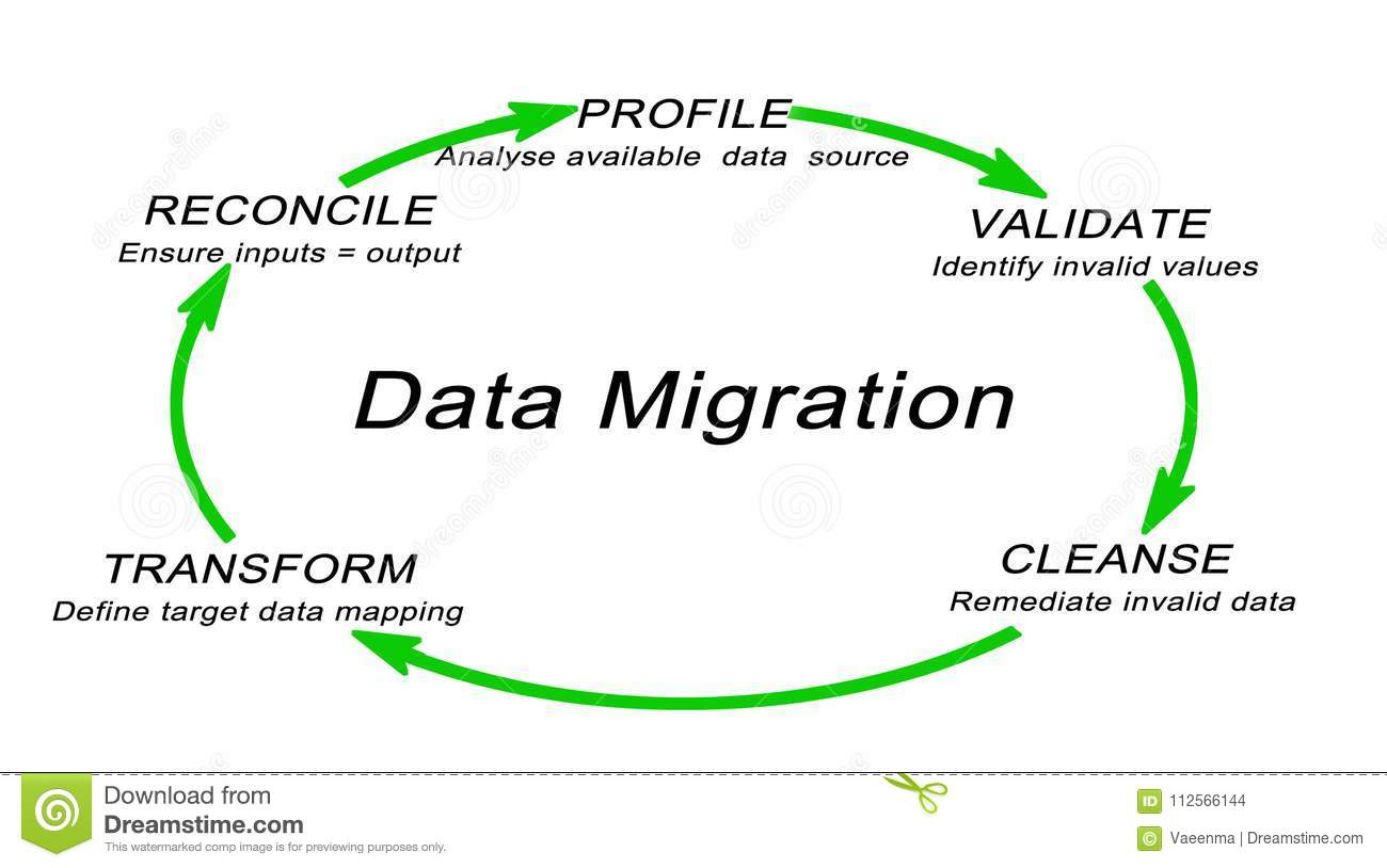 Data Migration Process Stock Illustration  Illustration Of Values