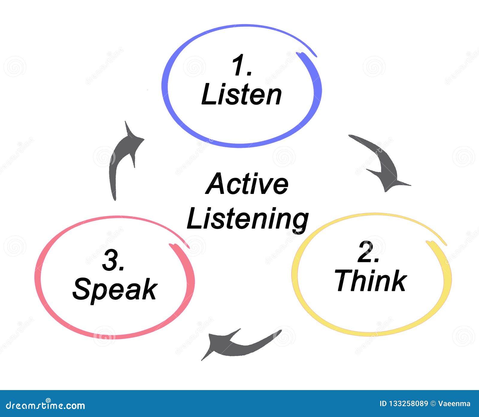 Process Of Active Listening Stock Illustration