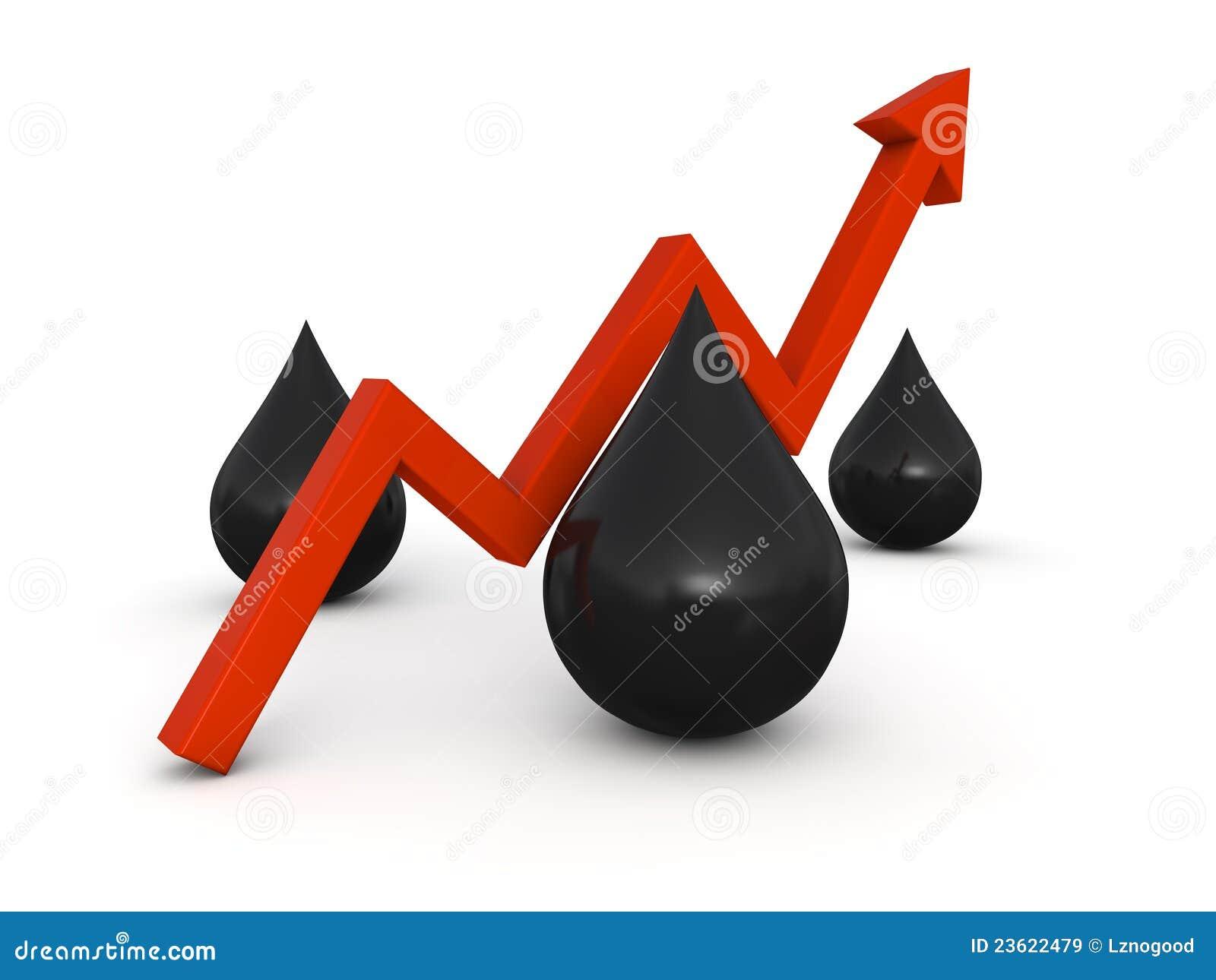 Stijging van benzineprijs