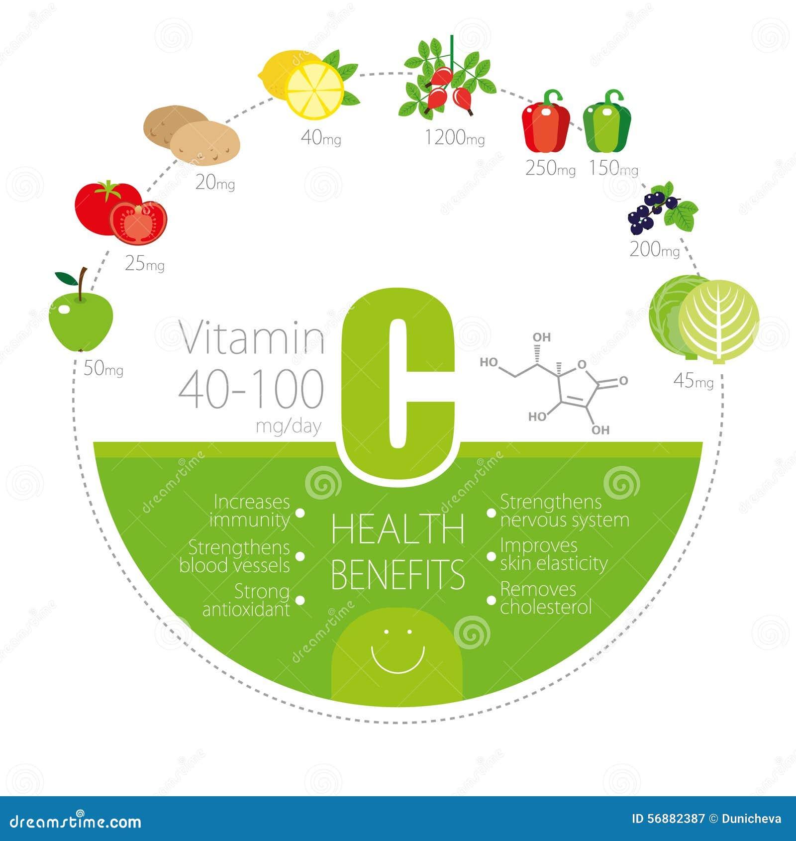 Stile di vita sano infographic - vitamina C in frutta ed in verdure