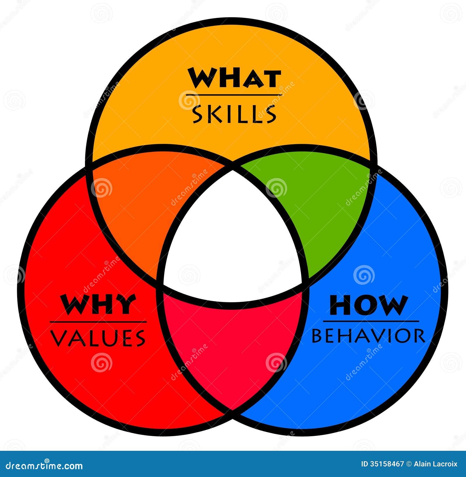 Stima il comportamento di abilità