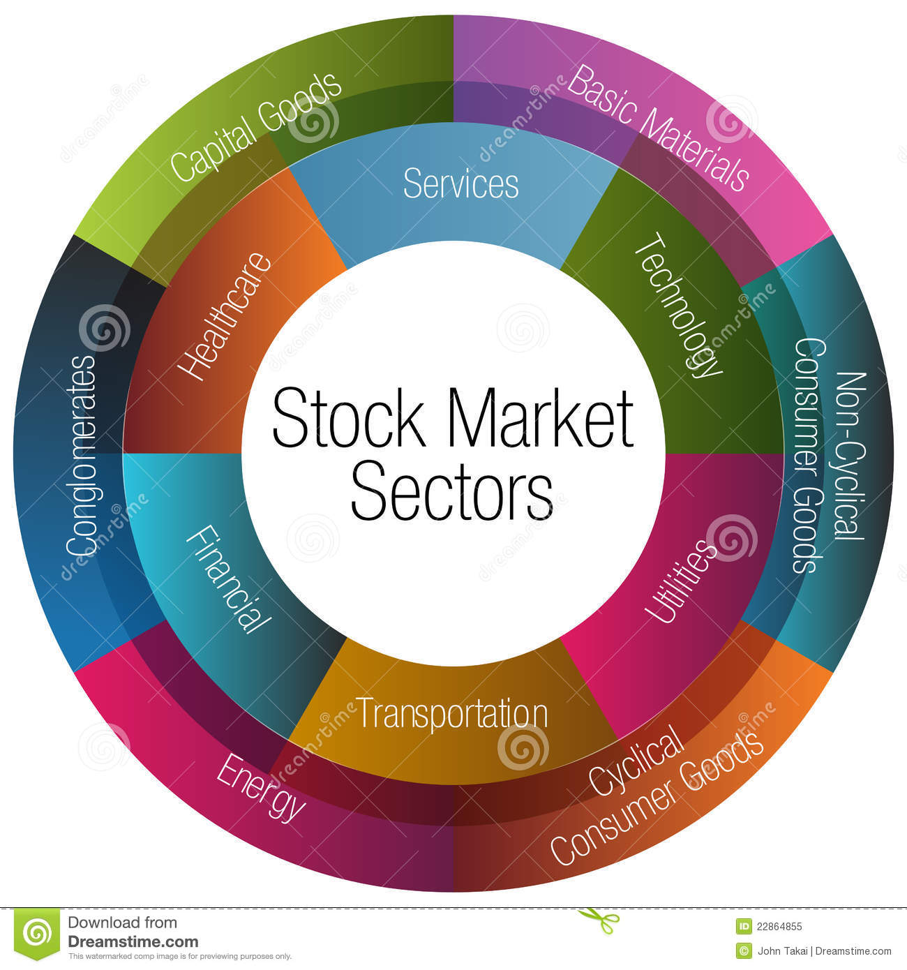 The 11 Sectors of the Stock Market