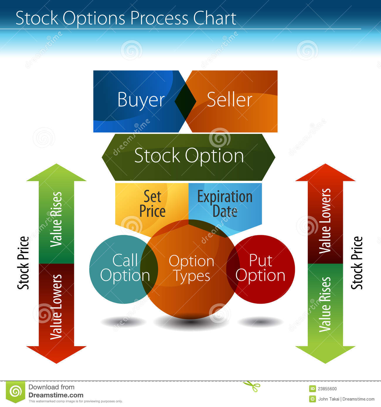 Stock options chart