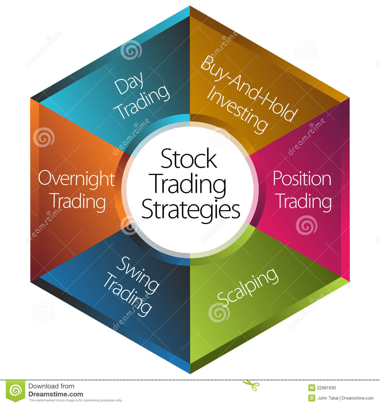 Strategies of trading