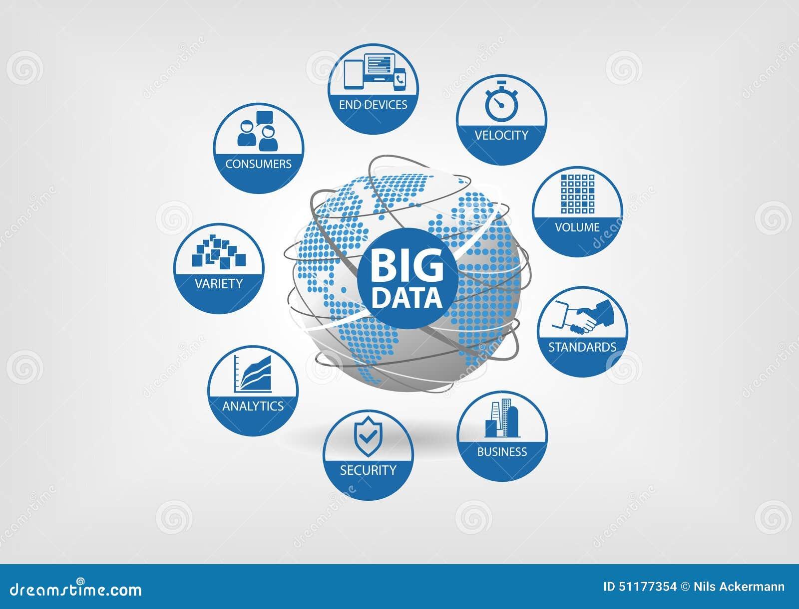Stort databegrepp med symboler för variation, hastighet, volym, konsumenter, analytics, säkerhet, normal och slutapparater
