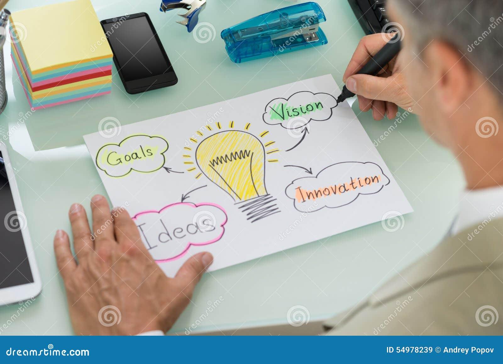 Strategi för affärsmanplanläggningsaffär