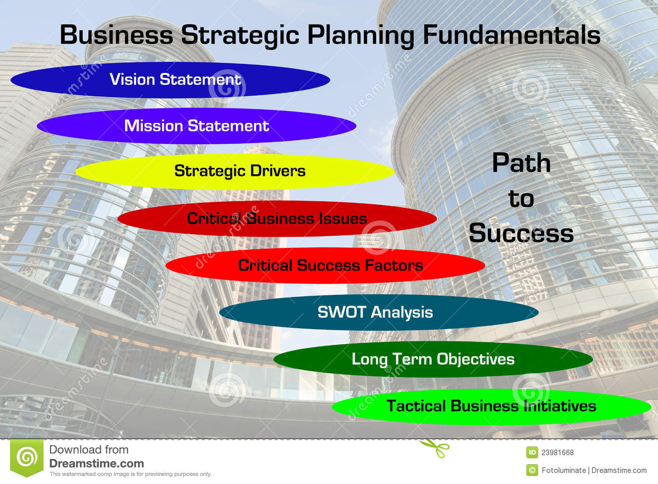 strategic process of dell A new channel strategy for dell the pc industry's increasing maturity pushed dell to shift its longstanding direct sales model based on the research of sunil chopra.