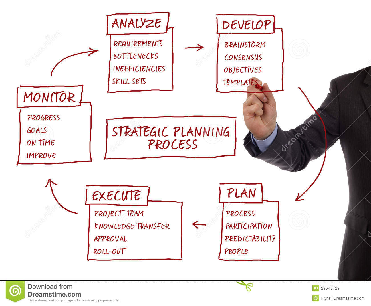 Strategic Planning Process Diagram Royalty Free Stock