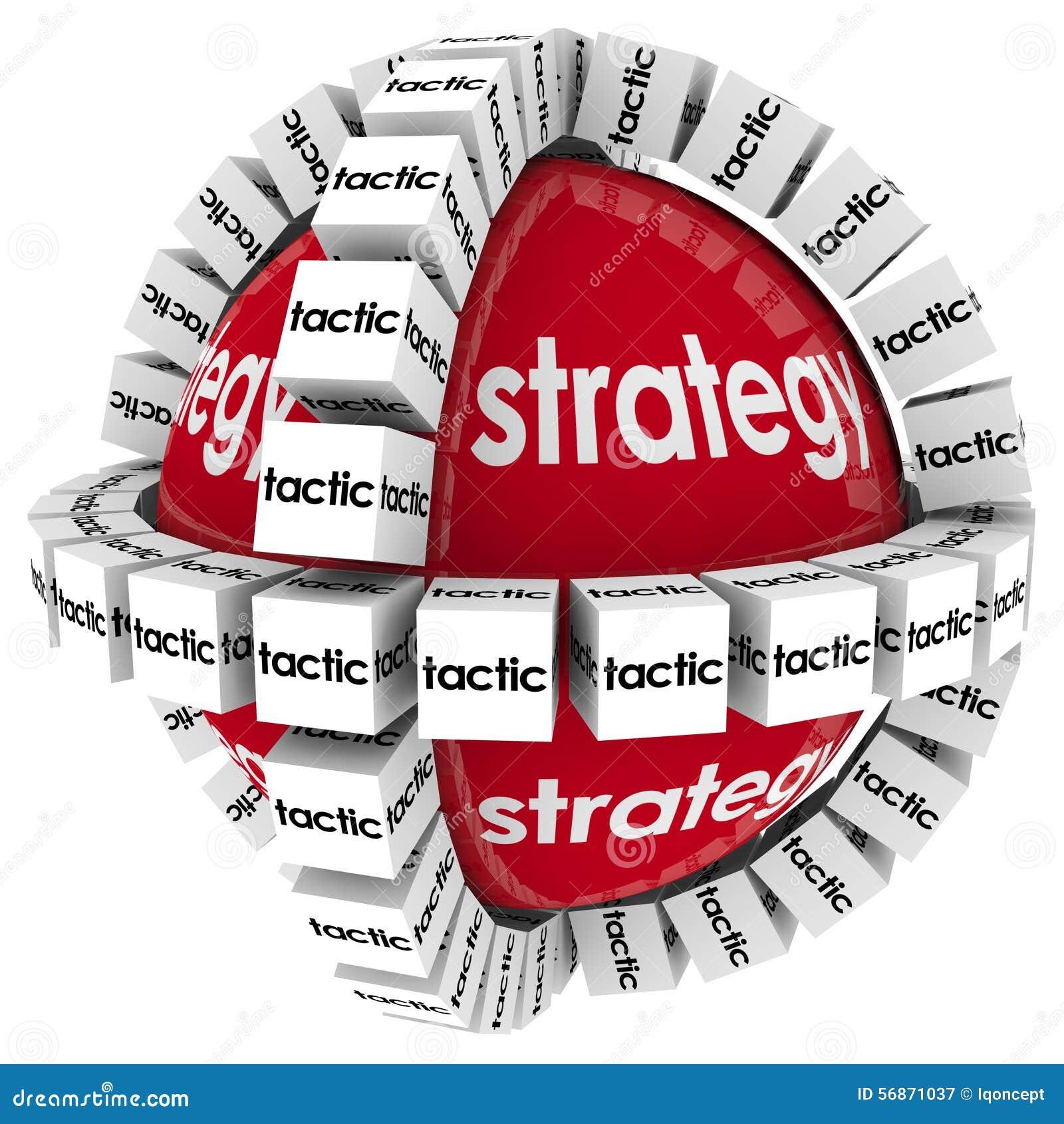 Strategie-Taktik-erzielen Prozesssystem-Verfahren Auftrag-Ziel SU