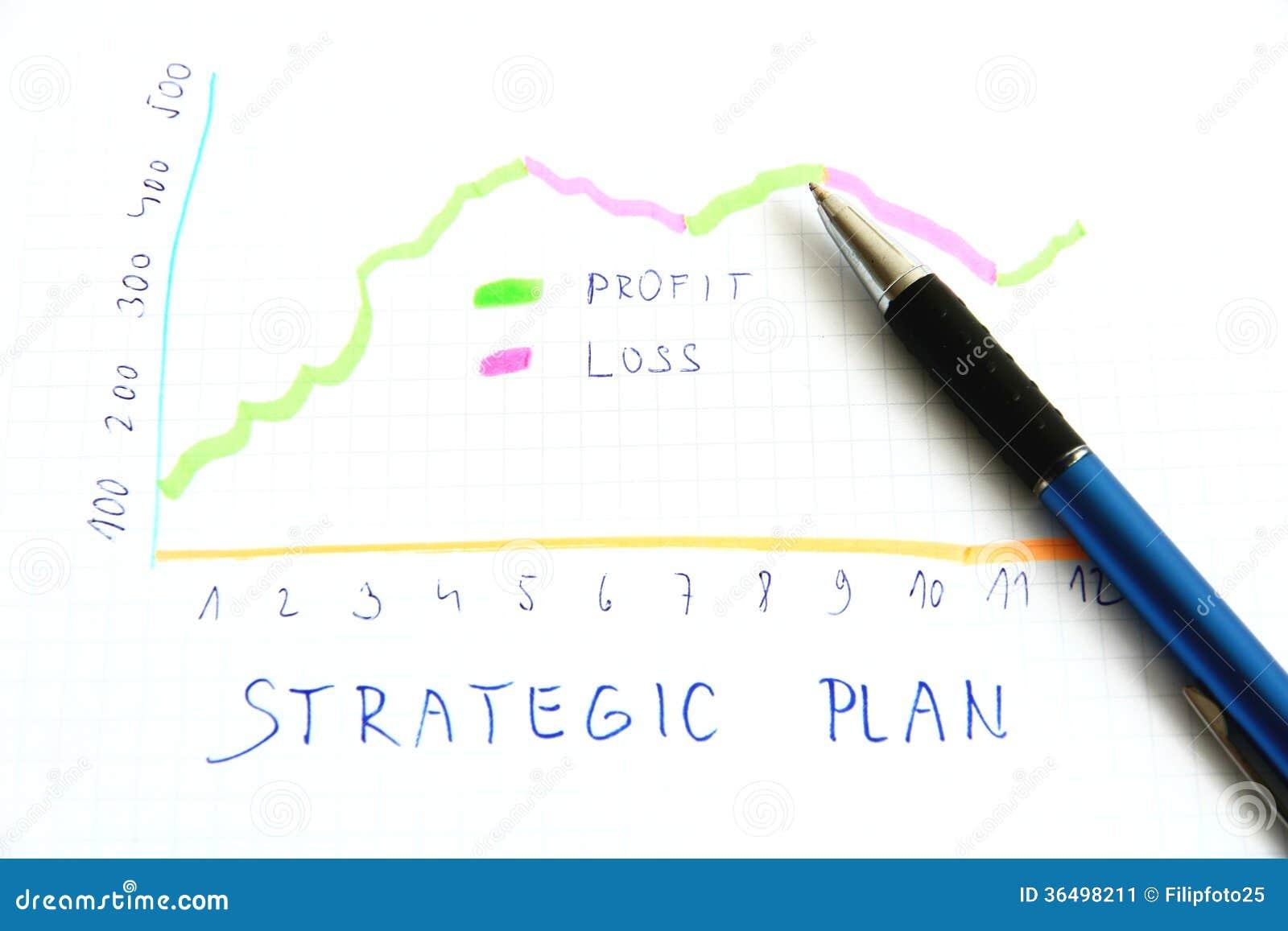 Strategisch plan