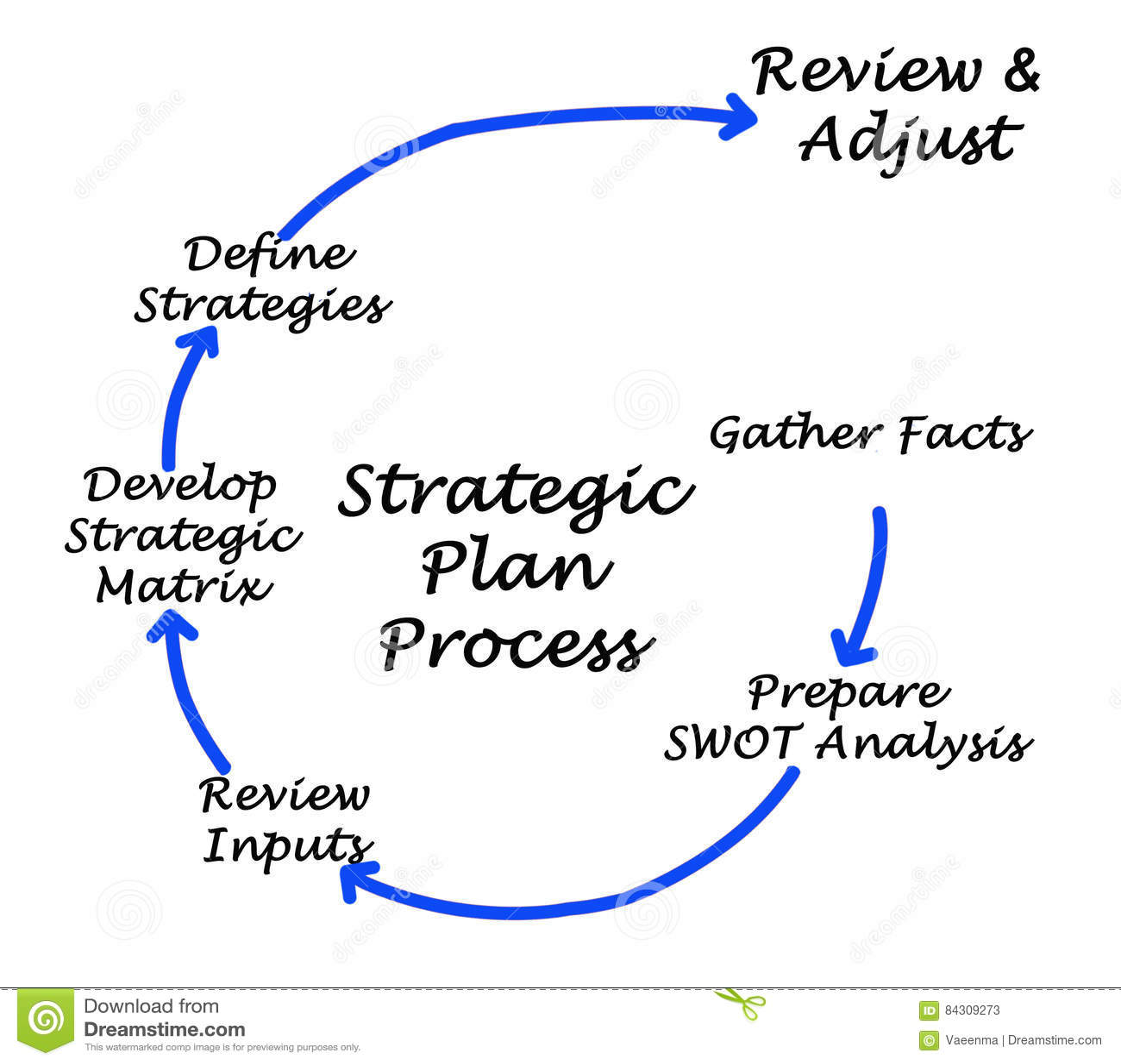 Berühmt Vorlage Strategischer Plan Zeitgenössisch - Entry Level ...