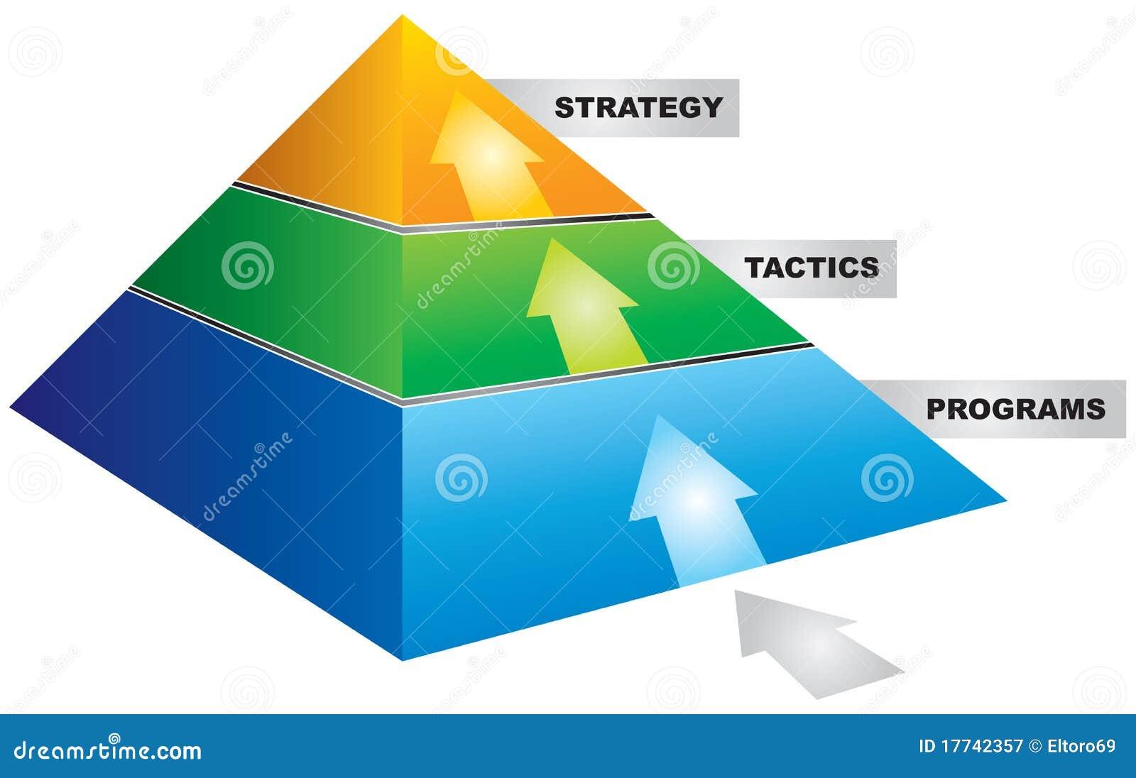 Strategy piramid