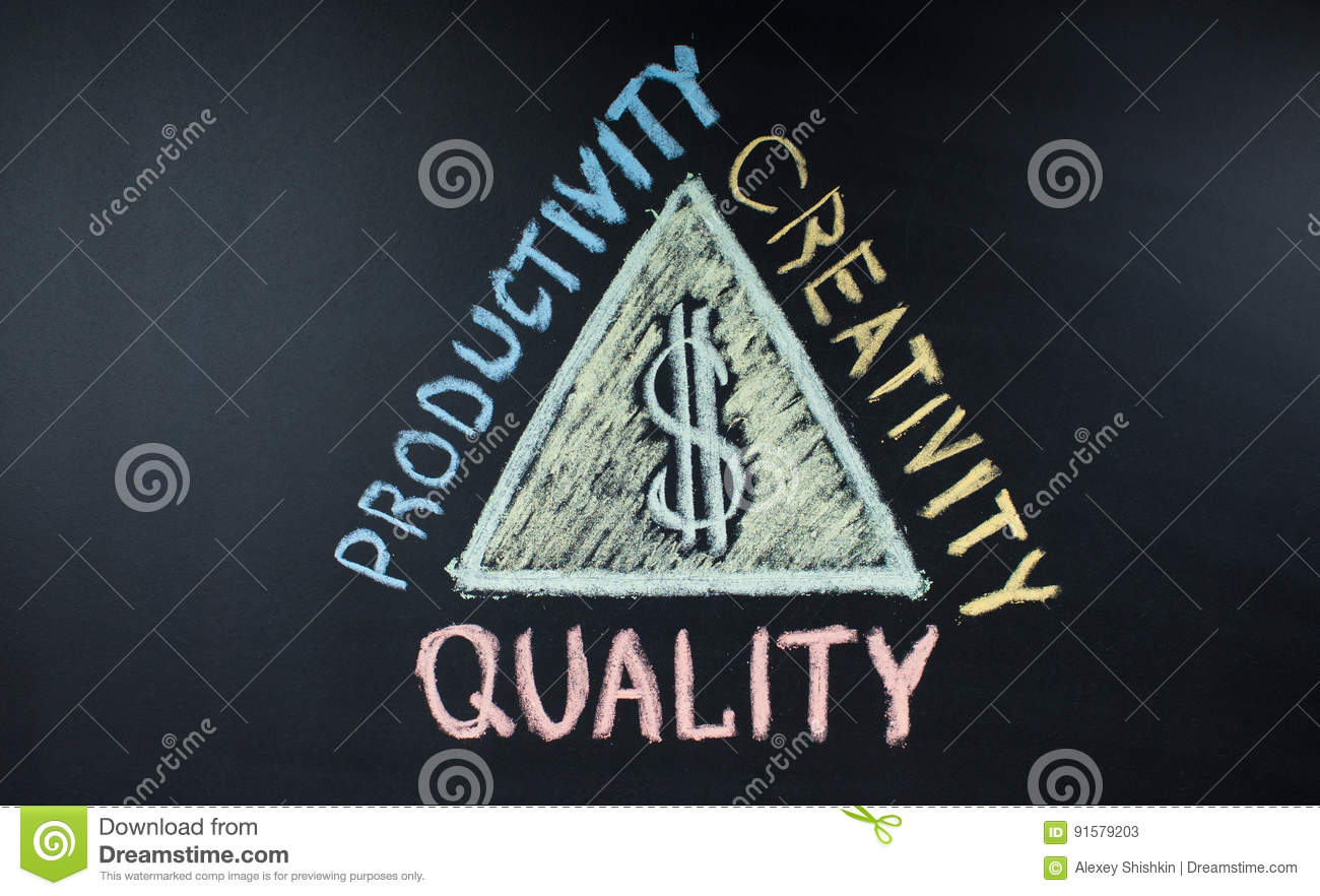 strategy of success and money on a chalkboard quality productivity