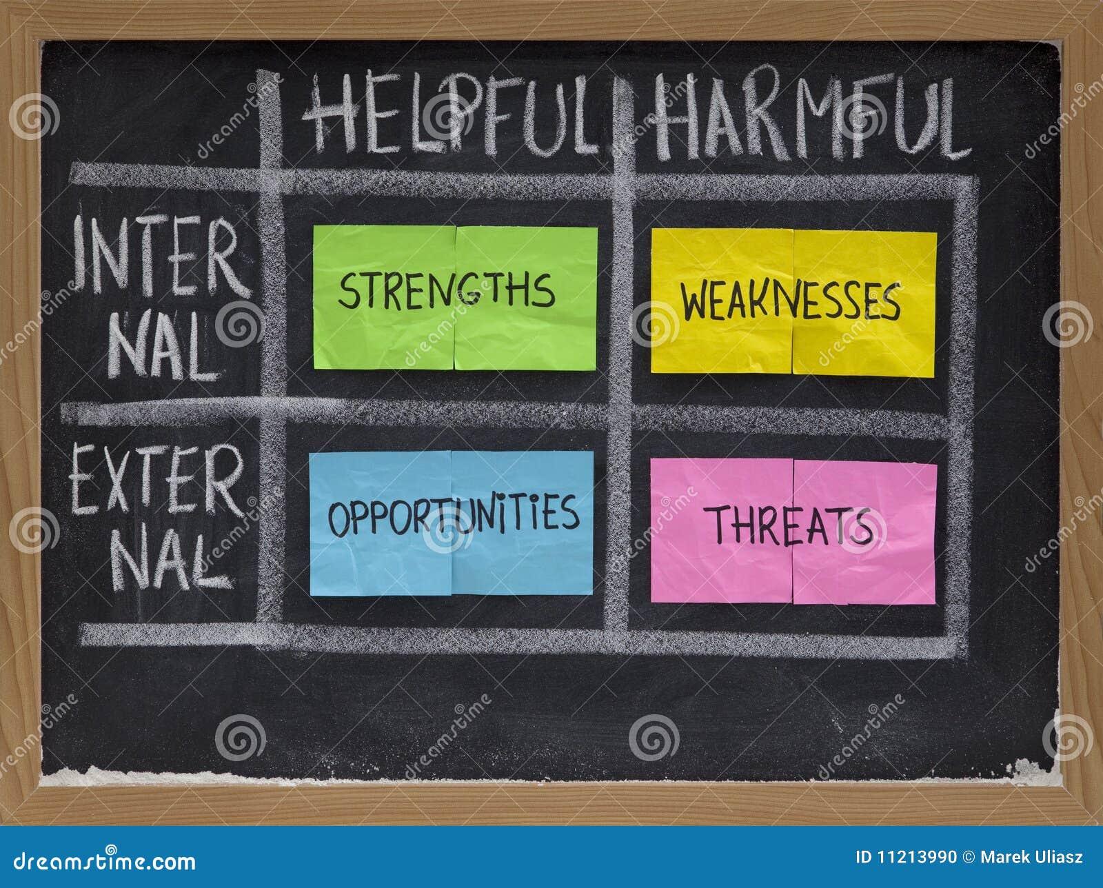 strengths weaknesses opportunities threats stock photo image strengths weaknesses opportunities threats