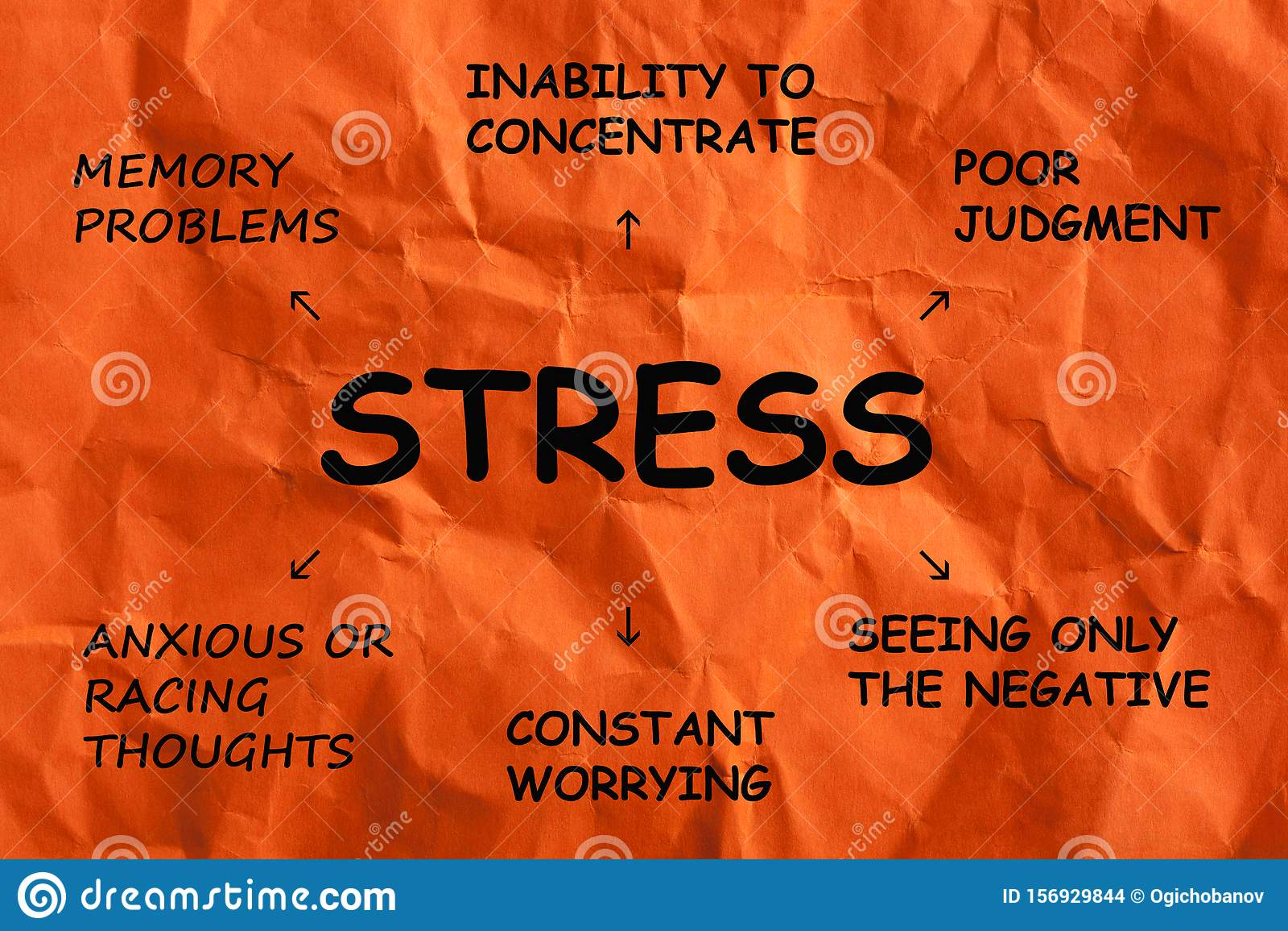 Stress Symptoms Diagram Stock Photo  Image Of Anger