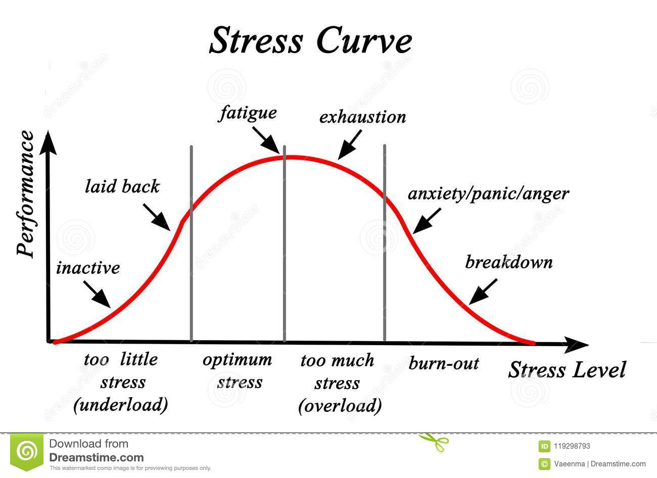 Stress And Performance Curve Stock Illustration