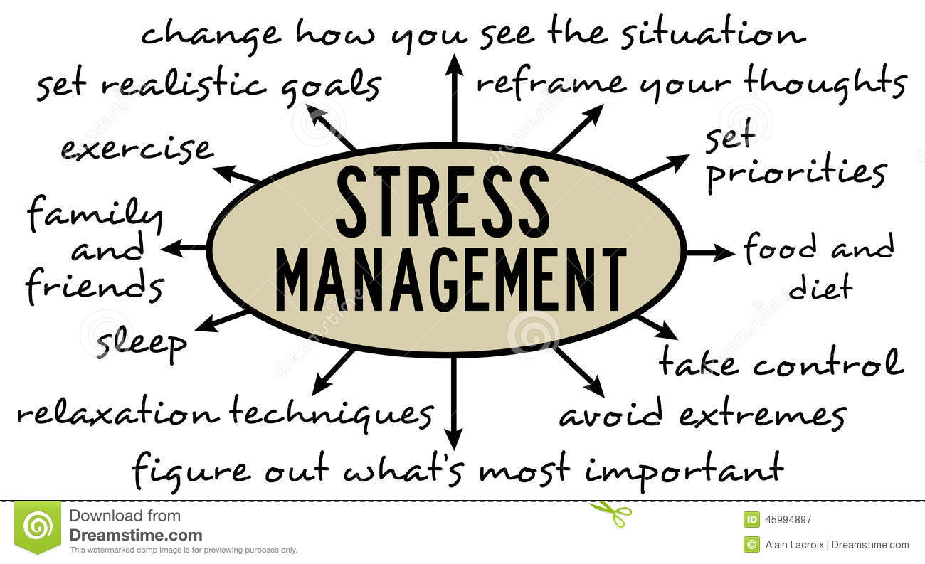 stress and time management Time management and stress management are two key components to  succeeding in life creating a system to identify, evaluate, and eliminate  distractors and.