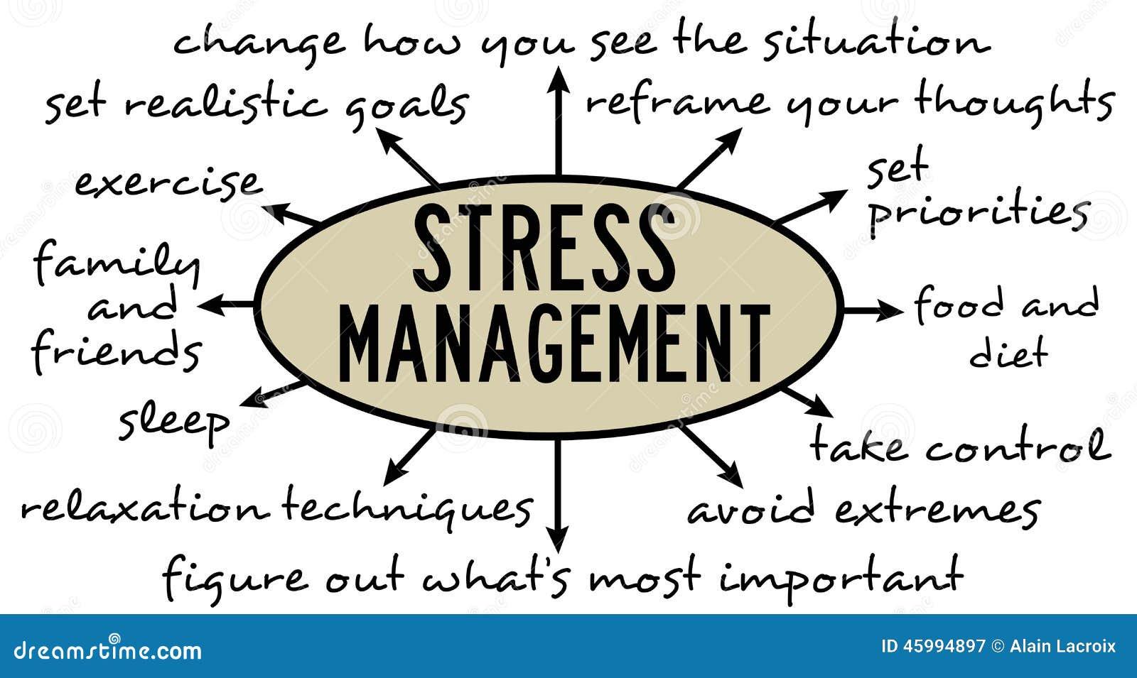 Stress Management Stock Illustration - Image: 45994897