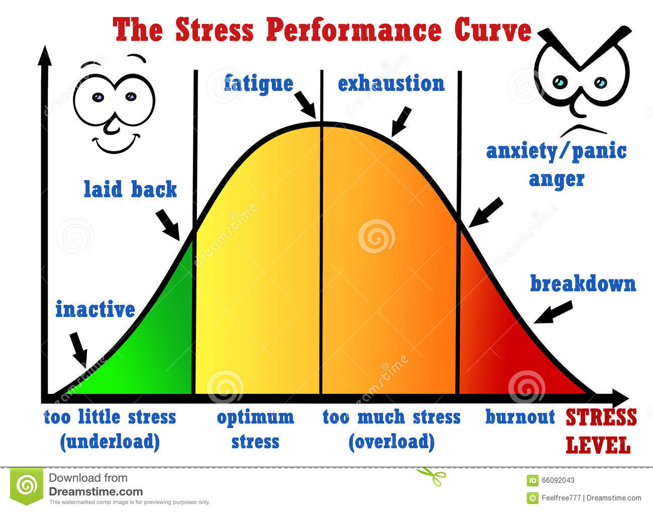 stress-performance-curve-very-high-hand-drawing-illustration-picture-you-can-see-details-great-picture-all-66092043.jpg