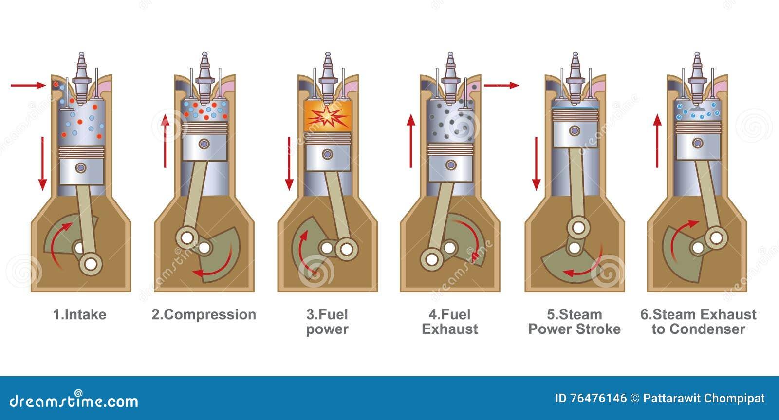 6 Stroke Benzene Engine. Education Infographic. Vector ...