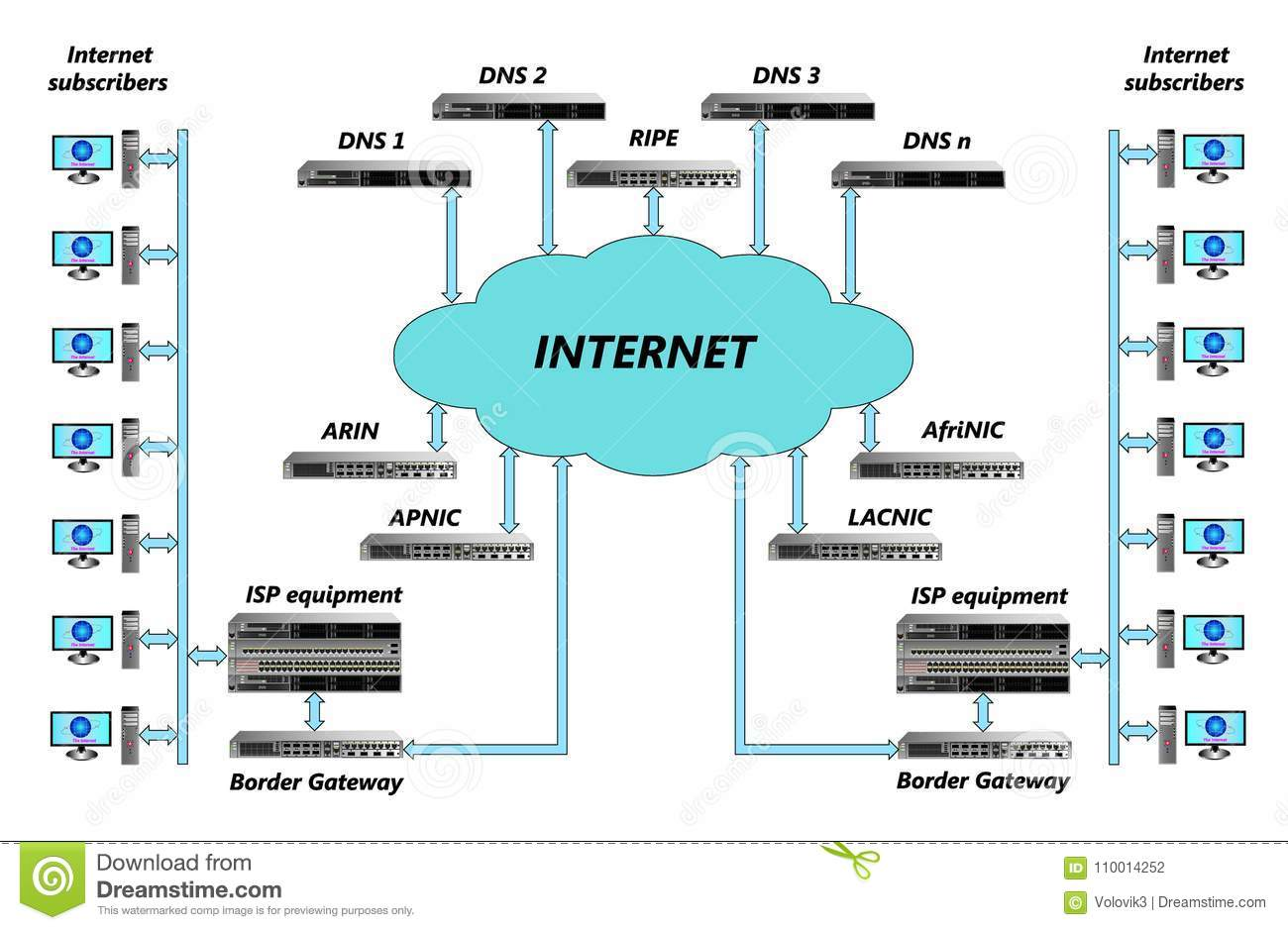 Structural diagram of the Internet with subscribers, equipment, interconnections, basic services and management points.