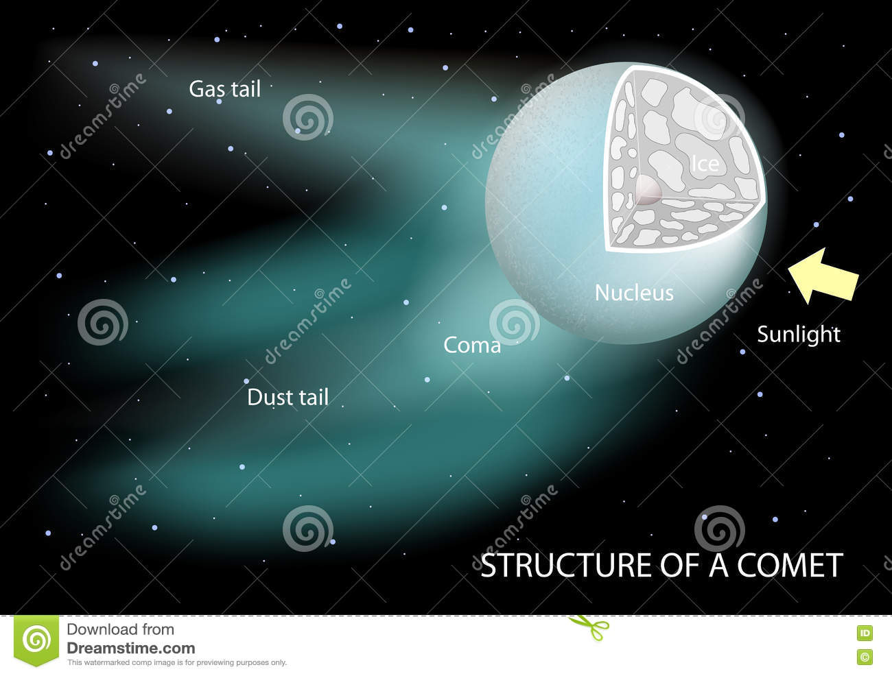 Structure of a comet stock vector. Illustration of ...