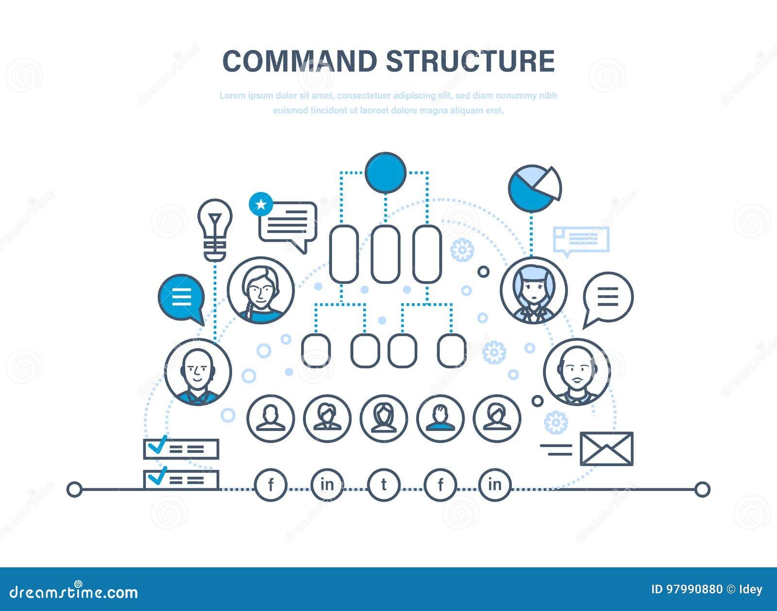 Structure de commande Hiérarchie d entreprise constituée en société Communications, travail d équipe Structure de hiérarchie de p