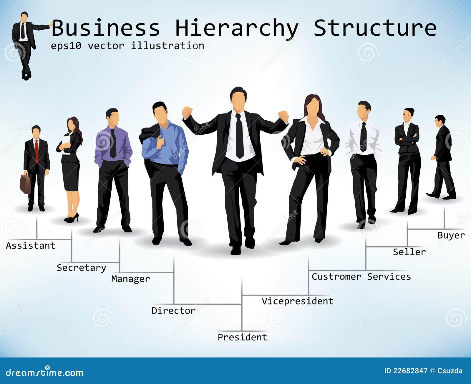Structuur de bedrijfs van de Hiërarchie