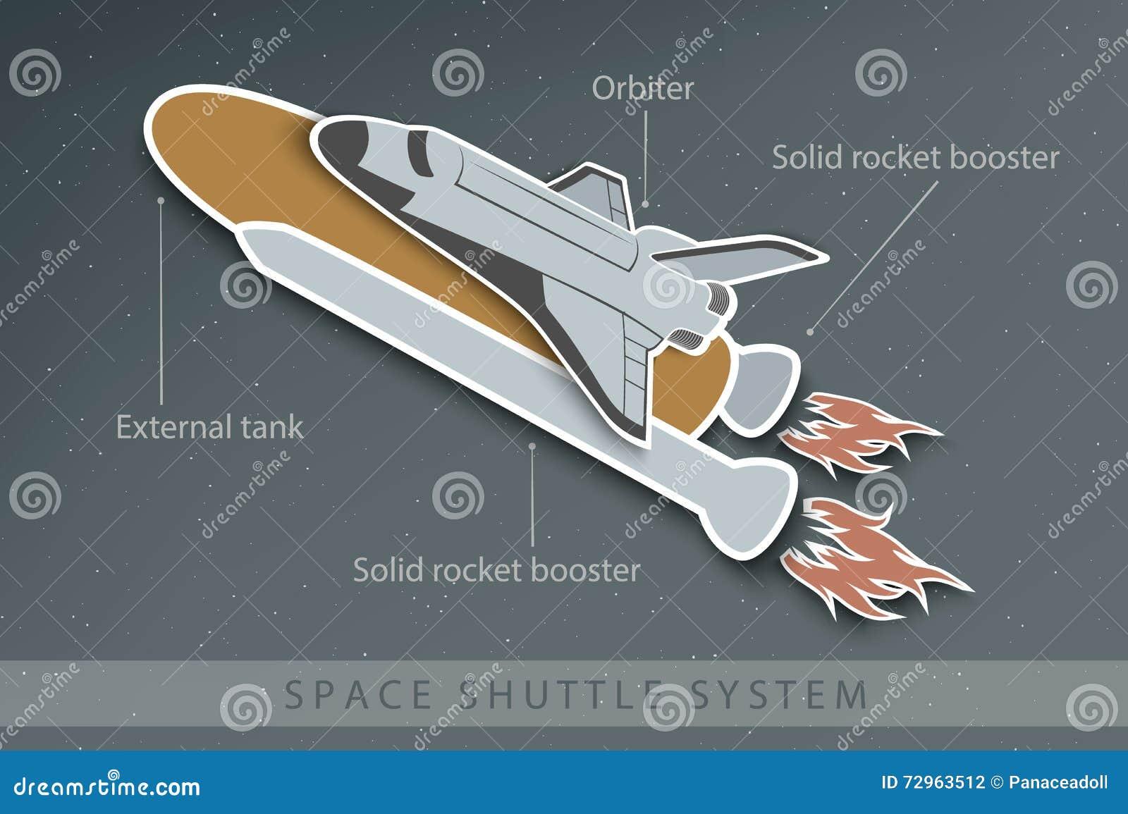 Struktura astronautyczny wahadłowiec z paliwowymi zbiornikami