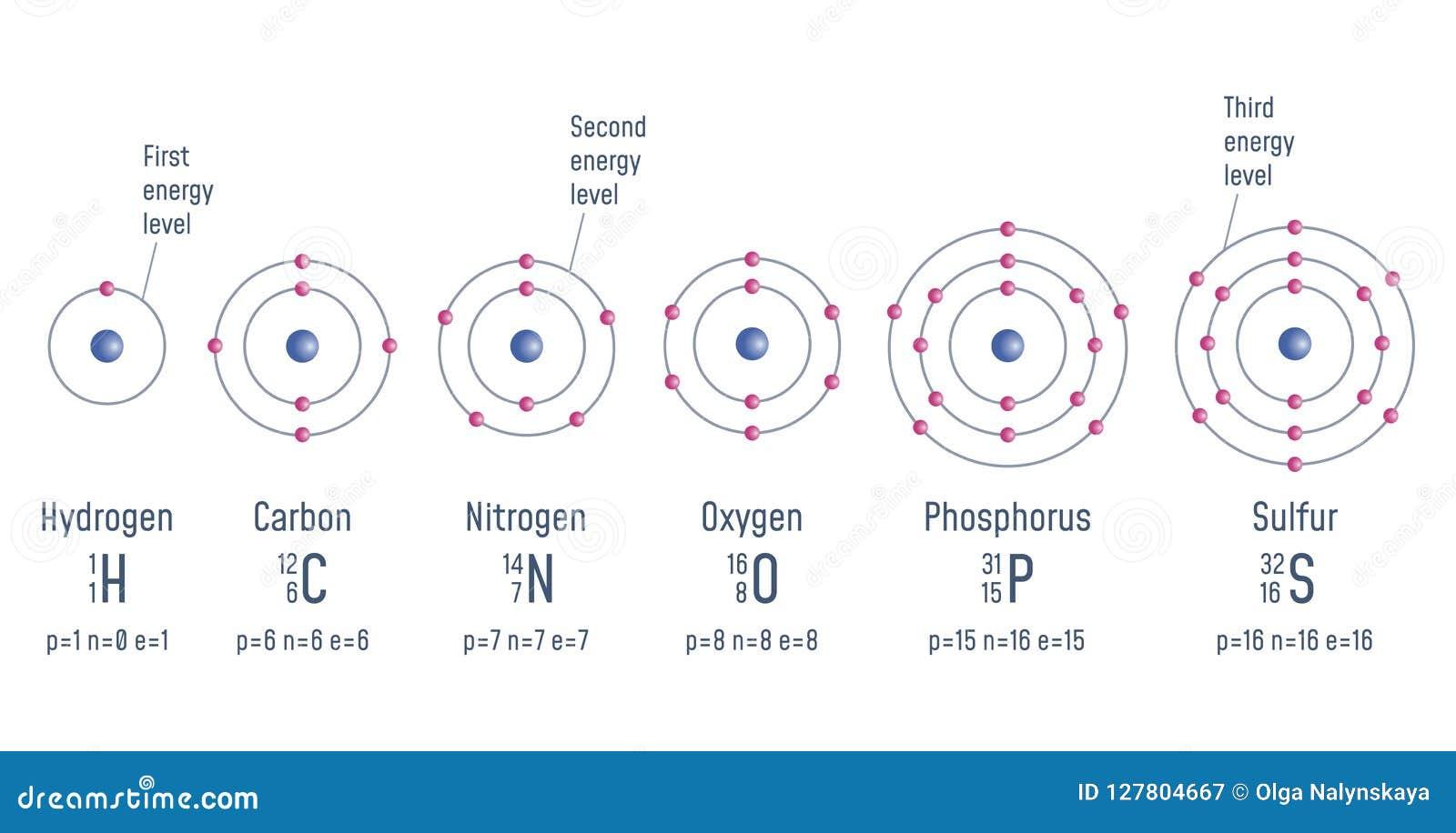 Struktura atom