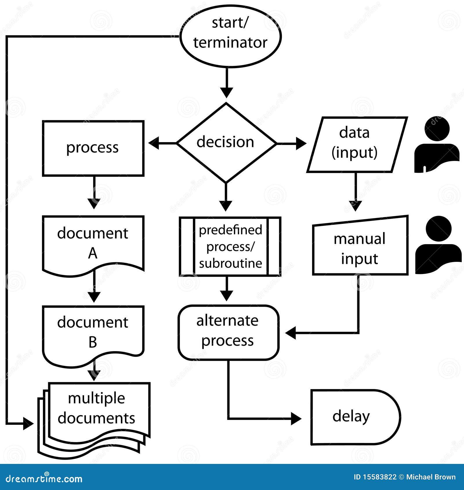 Strza A P Yn Flowchart Proces Programowania Symbole
