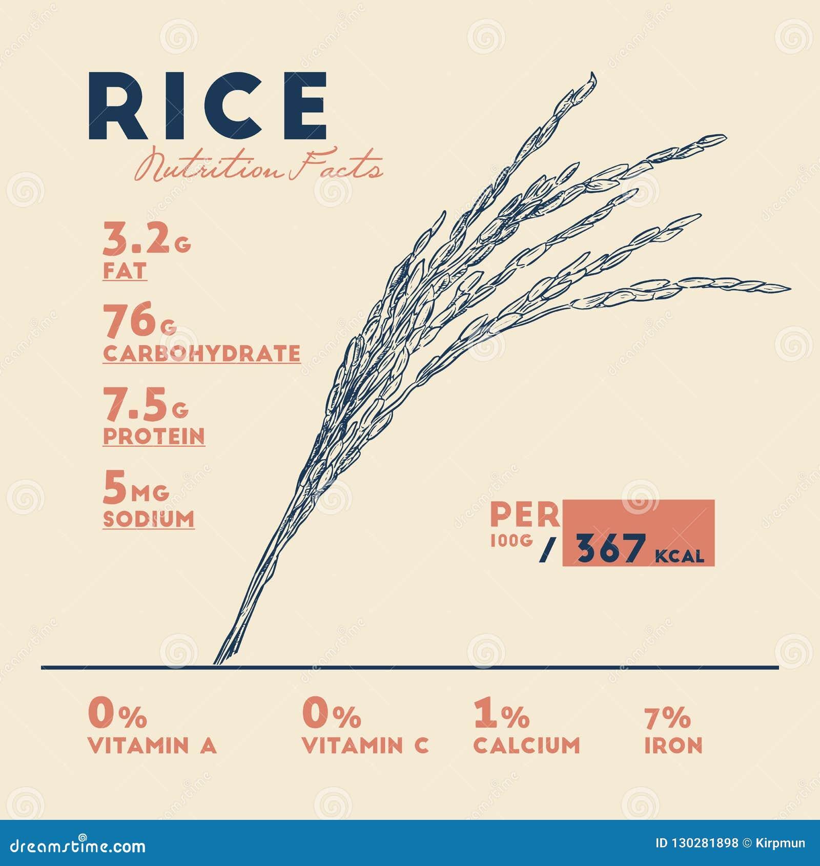 Subsidios por enfermedad del arroz Hechos de la nutrición