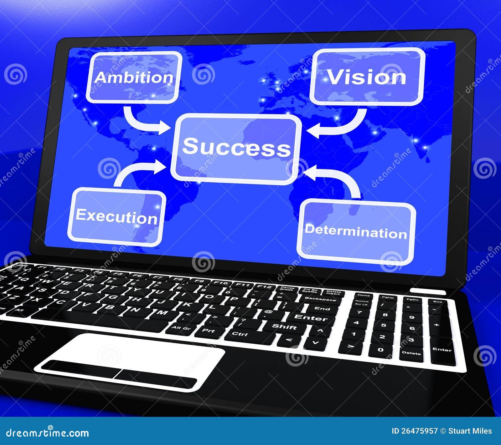 Succesdiagram op Laptop die Visie en Bepaling tonen