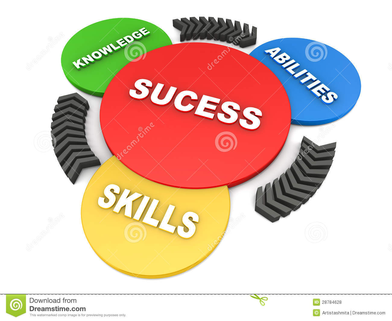 success-knowledge-abilities-skills-28784628.jpg