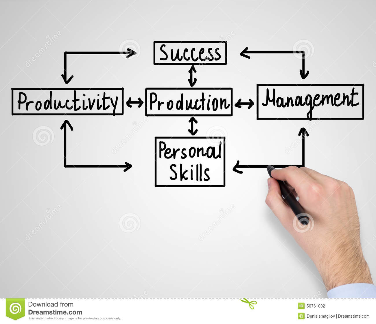 what makes career planning a success Career planning for college students  what makes a successful online learner  another critical component of academic success is a good study environment.