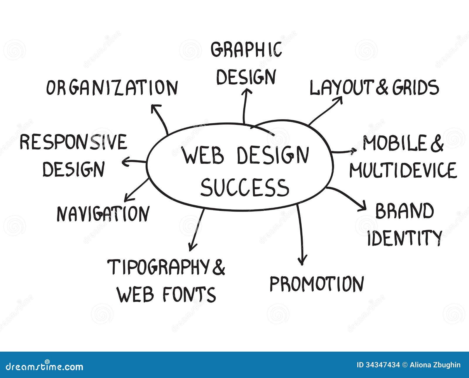 Sucesso do design web