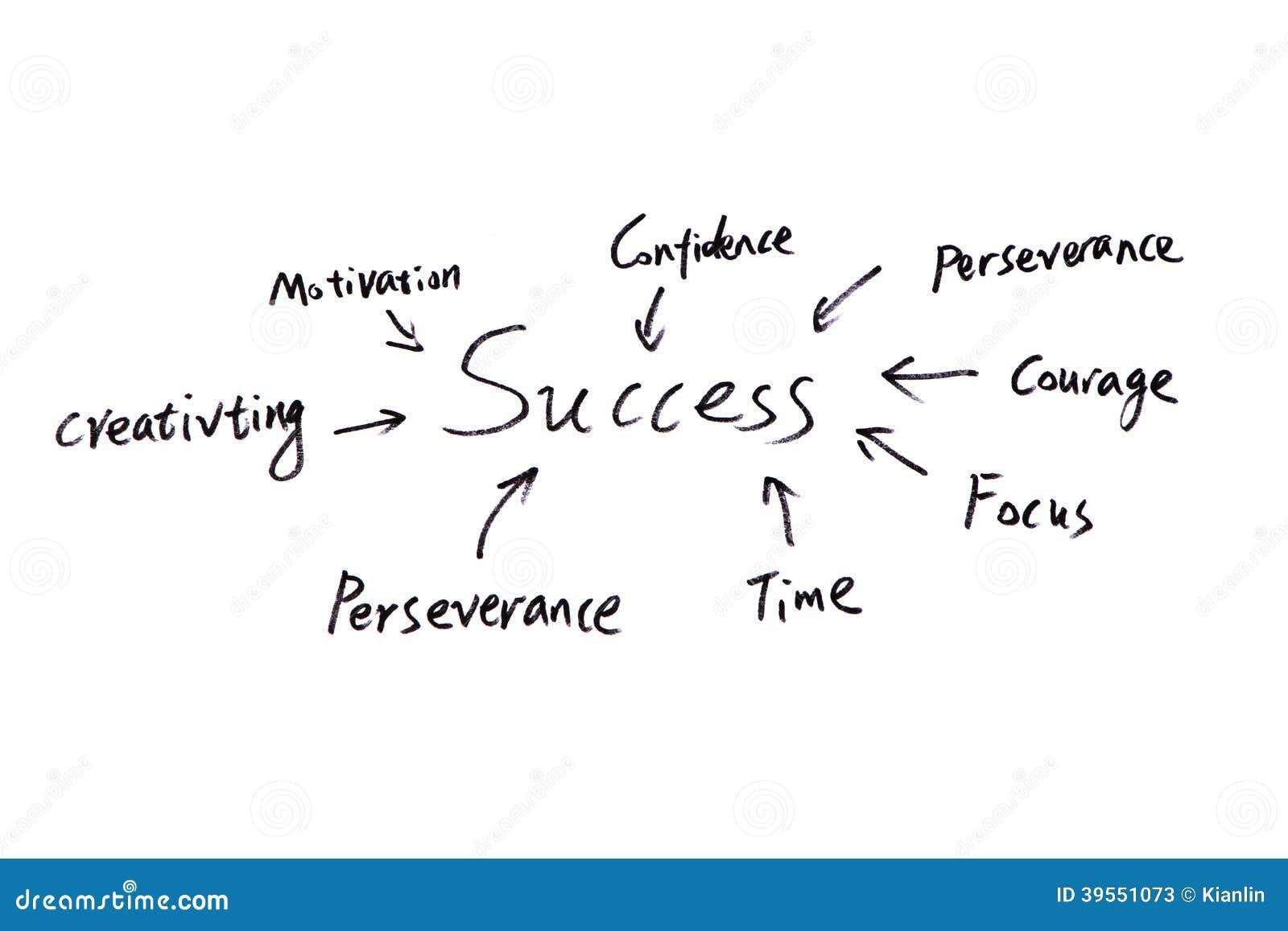Sukcesu pojęcie