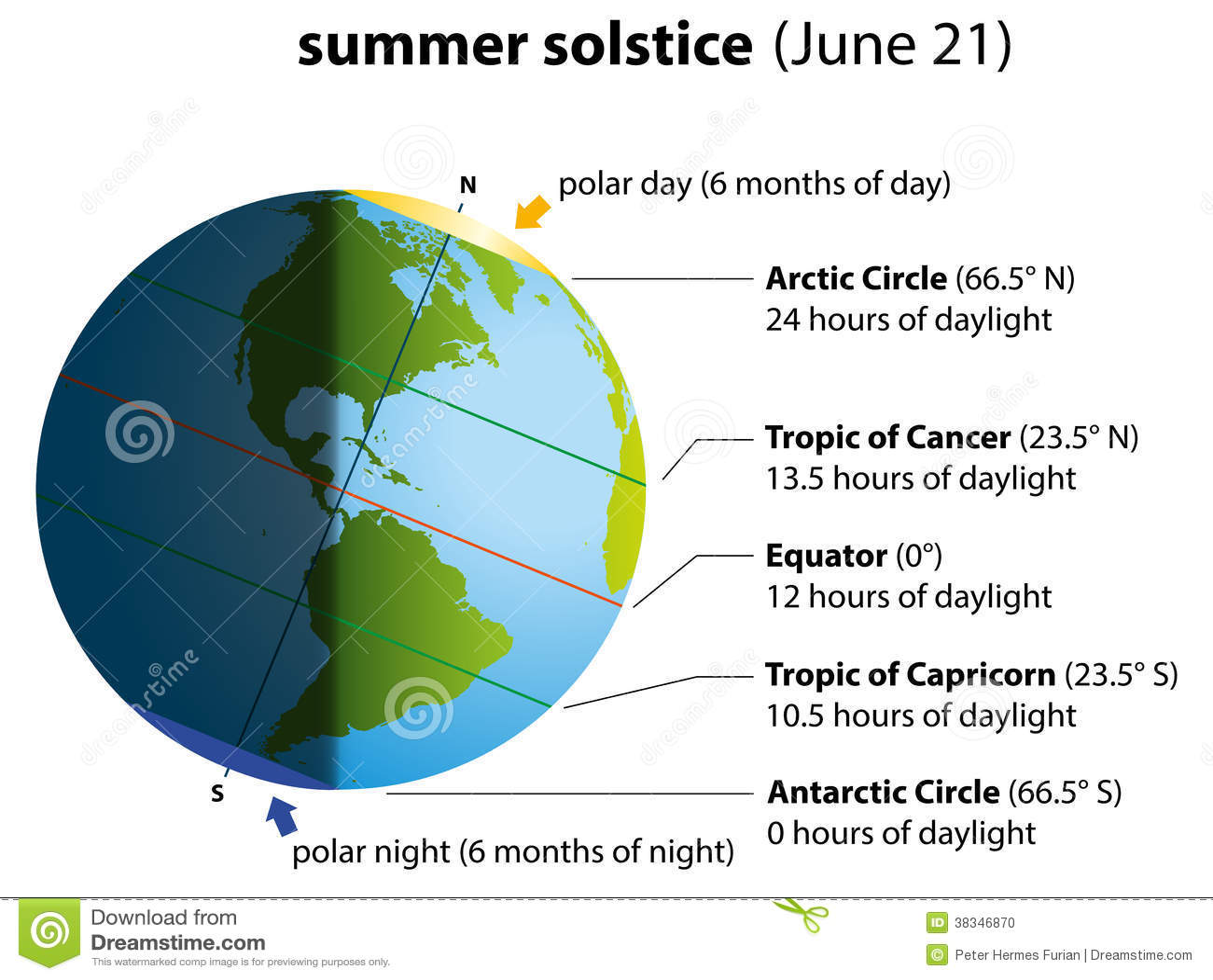 Summer solstice date in Brisbane