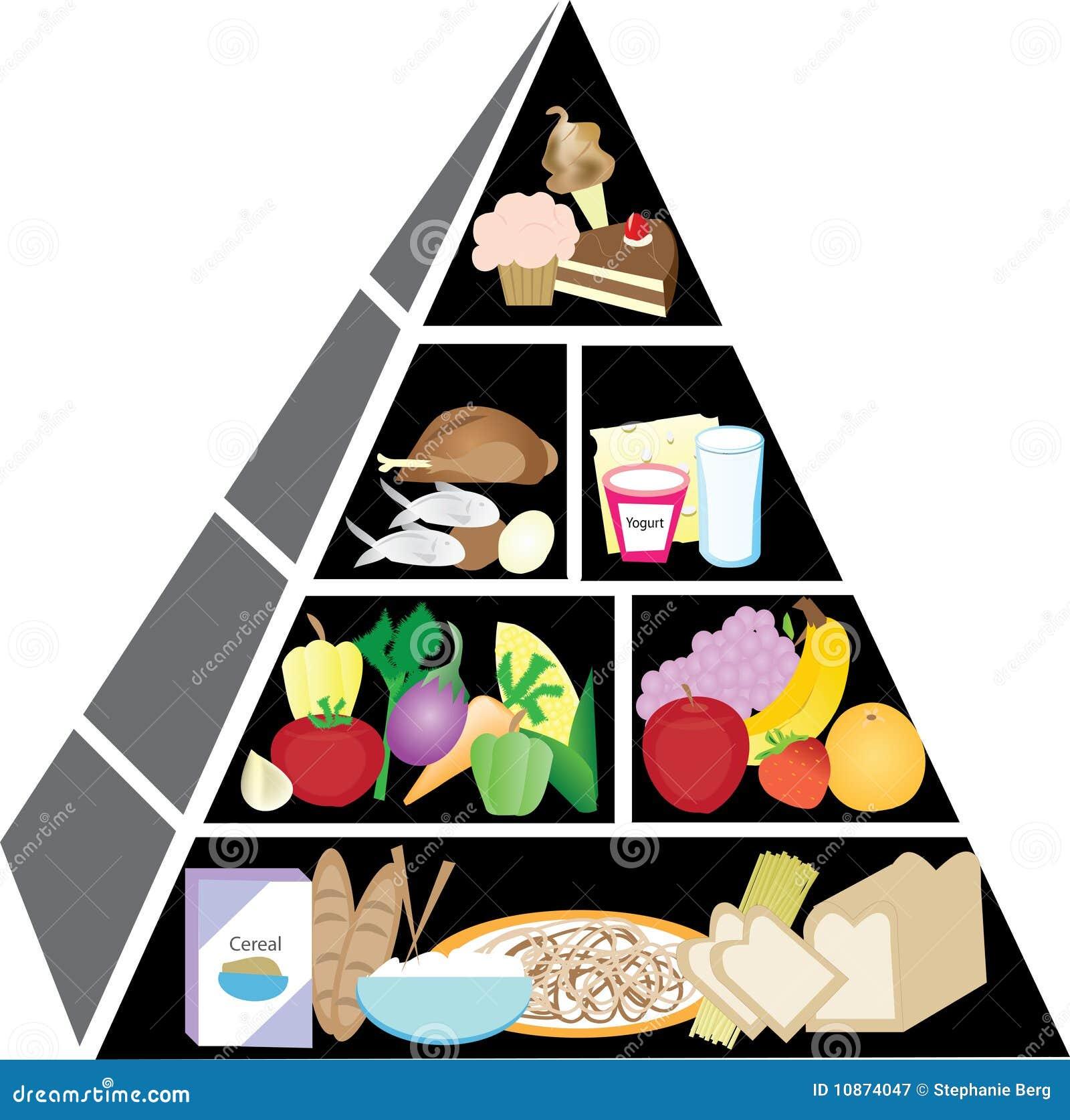 Sund pyramid för mat