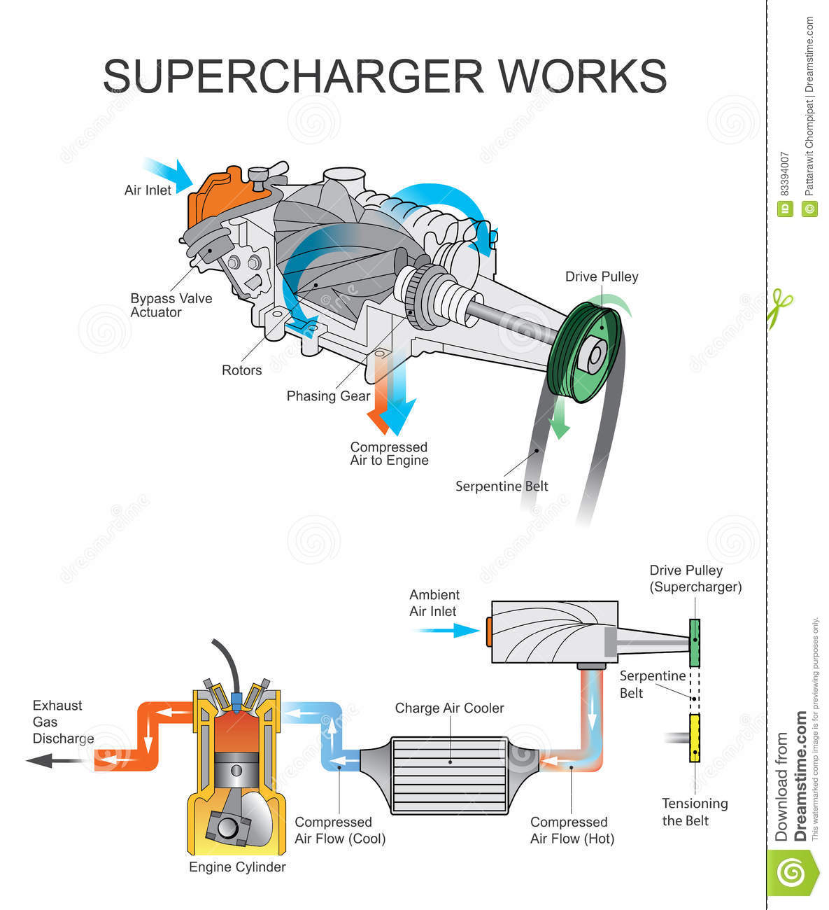 Supercharger Works Stock Vector Illustration Of Rotors