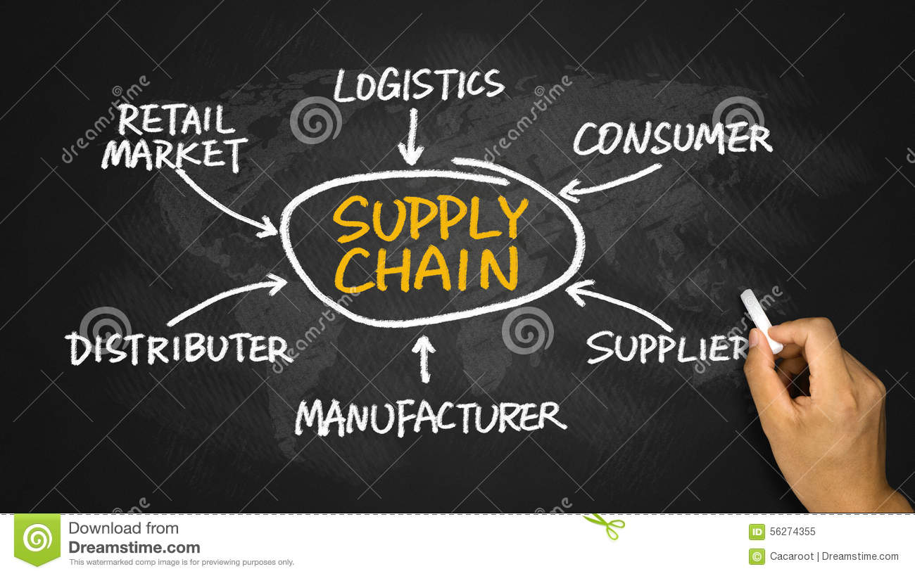 Supply Chain Diagram Hand Drawing On Chalkboard Stock